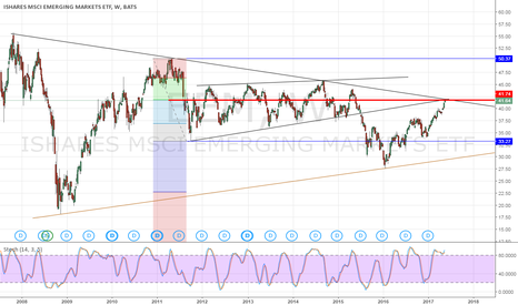 EEM: Emerging Markets... going to run out of steam?