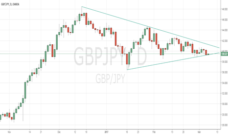 GBPJPY: GBPJPY flag squeeze