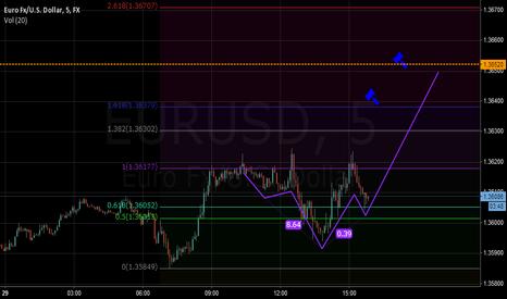 EURUSD: up for euro ??