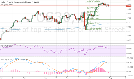 US30: Dow30 - scope for correction, 23.6% Fibo stands exposed