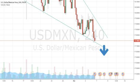 USDMXN: Opportunity short