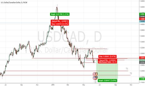 USDCAD: usdcad short