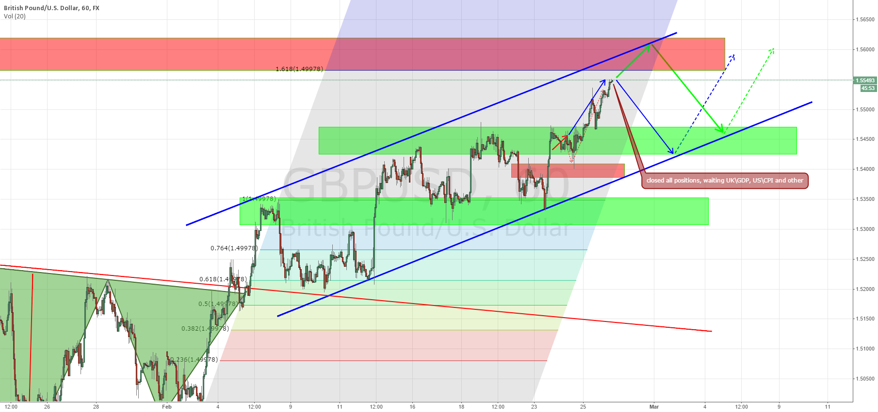 GBP/USD closed all positions, waiting UK\GDP, US\CPI and other