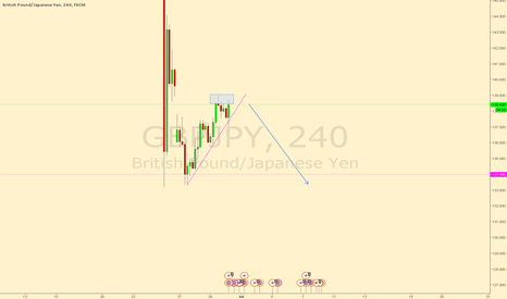 GBPJPY: GBPJPY Possible Double Top 4 hr