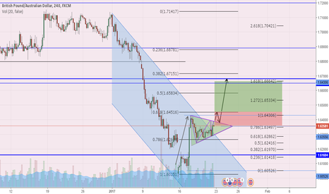 GBPAUD: GBP AUD Long Setup Idea