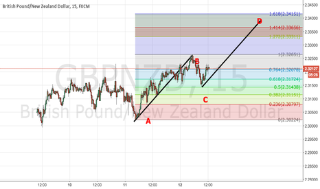 GBPNZD: GBPNZD- Possible ABCD Continuation Pattern?