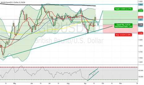 GBPUSD: GBPUSD LONG maybe CAll me crazy