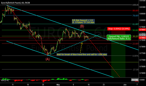 EURGBP: EURGBP SHORT ENTRIES