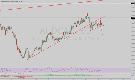 AUDCAD: Possible sell
