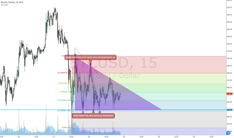 BTCUSD: GOOD THEORY NEED ADJUSTING