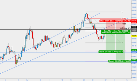 AUDCAD: AUDCAD - have we seen the top?