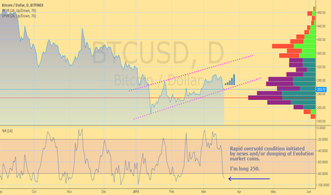 BTCUSD: Thanks for the dip. Added ~$250. Daily is oversold on %R