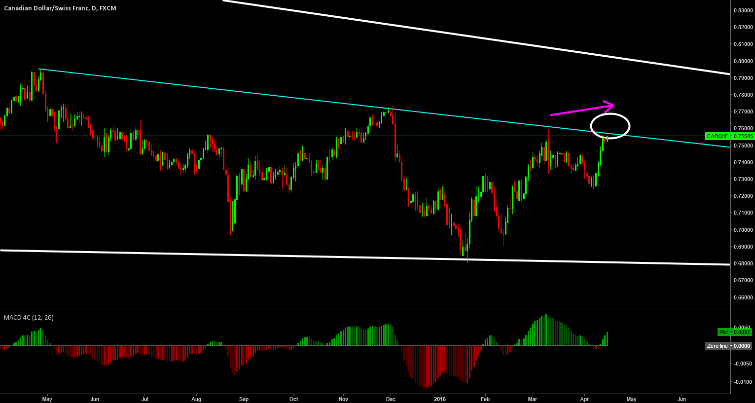 CADCHF: WAITING FOR  HIGHER HIGH AND A REJECTION