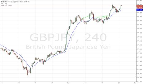GBPJPY: GbpJpy Trades
