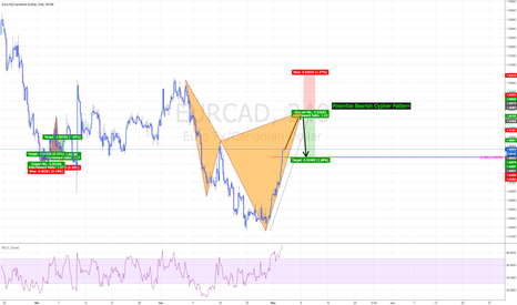EURCAD: EURCAD - Bearish Cypher Pattern