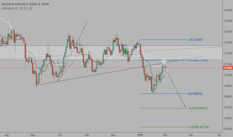 AUDUSD: AUD/USD Day chart analysis