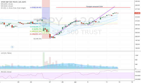 SPY: Next target after the breakout