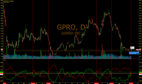 GPRO: NO-GO for GOPRO