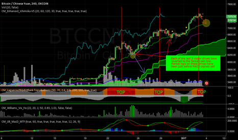 BTCCNY: Showing more detail about my last chart.
