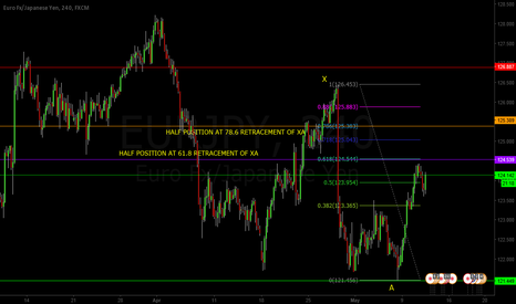 EURJPY: SIMPLE ABCD TREND FOLLOWING ON THE EUR/JPY