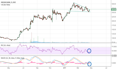 INDIANB: Break-out again..!!