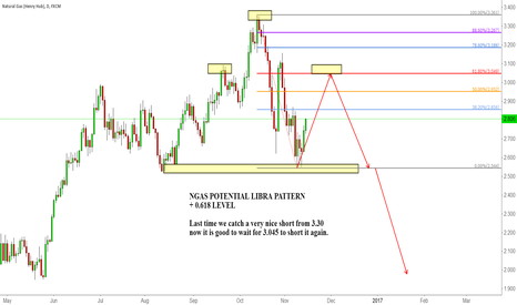 NGAS: NGAS POTENTIAL LIBRA PATTERN + 0.618 LEVEL