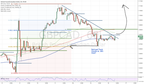 GBPCAD: GBPCAD-Break To The Upside