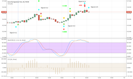 EURJPY: EURJPY New signal #15 - Sell now