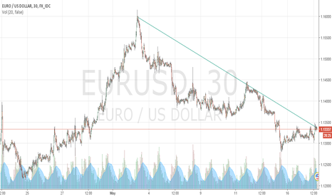 EURUSD: Ready to drop ?