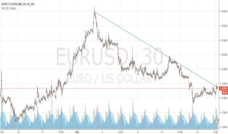 EURUSD: Ready to drop ?