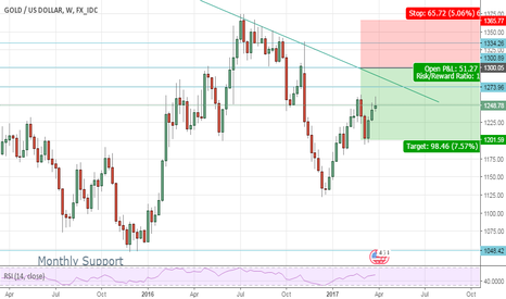 XAUUSD: Gold Weekly view