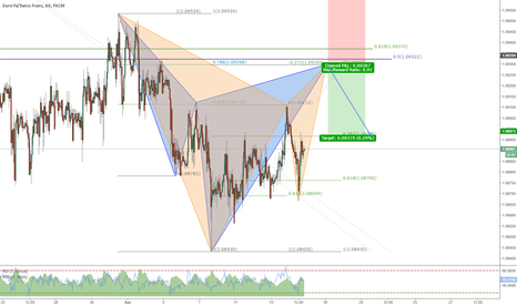 EURCHF: Short opportunity on EUR/CHF at Gartley and Cypher completion