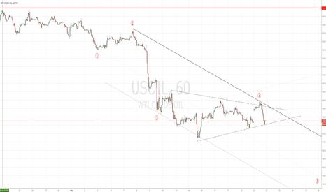 USOIL: USOIL Wti Crude Oil 1h