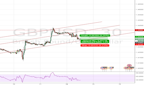 GBPUSD: Going Long after it touched trending line