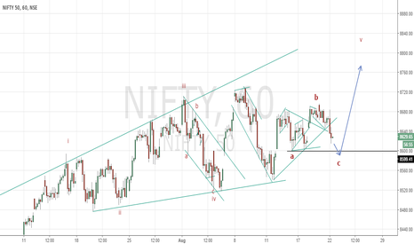 NIFTY: Long Nifty