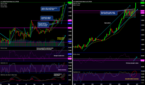 USDTRY: USD/TRY technicals and trade setup
