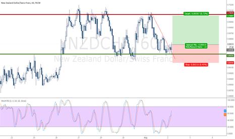 NZDCHF: NZDCHF Buy
