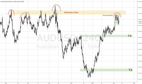 AUDUSD: Will AUDUSD start it's bear rally?