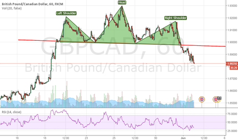 GBPCAD: GBPCAD - head and shoulder on hourly chart