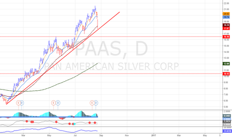 PAAS: Silver stock long opurtunity