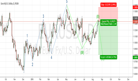 EURUSD: Short Eur/usd Elliot wave