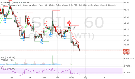 USOIL: 2016.08.31 BULLISH CALL ON EIA