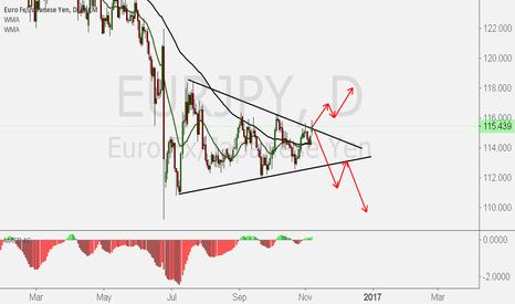 EURJPY: Triangulo EURJPY