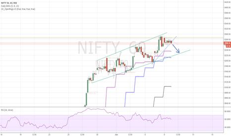 NIFTY: Trendline break