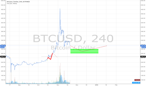 BTCUSD: Visiting $200's one last time