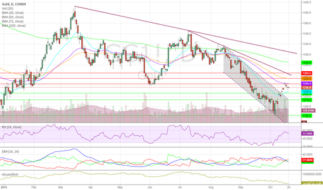 GC1!: Gold Weekly Outlook Oct. 20