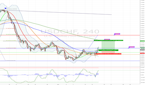 USDCHF: BUY to 0.9797