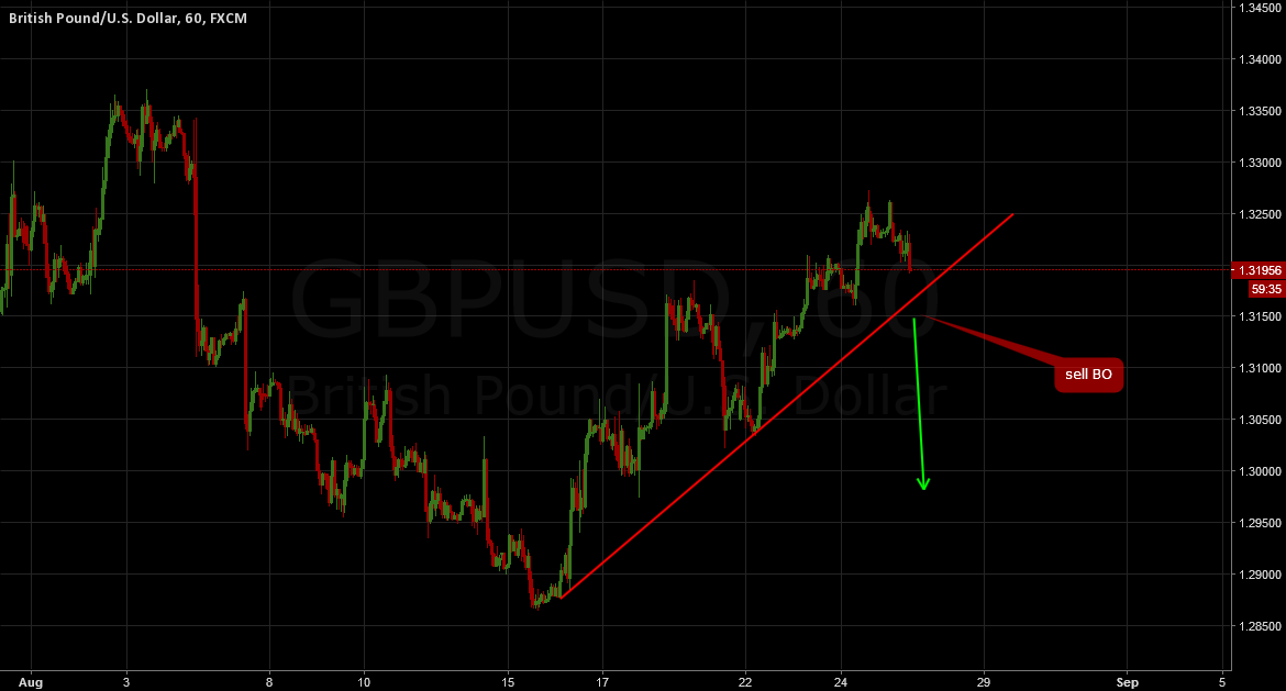 GBPUSD: Update on STF, Sell Breakout
