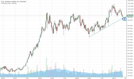 DX1!: Futures: Dollar Index