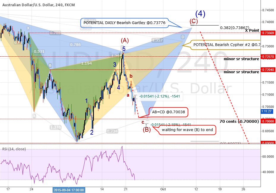 QUICK ANALYSIS: AUDUSD: Waiting wave (B) To Finish. Then What?